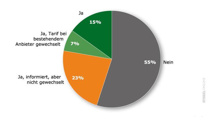 Grafiken: Warum die Deutschen wechselfaul sind
