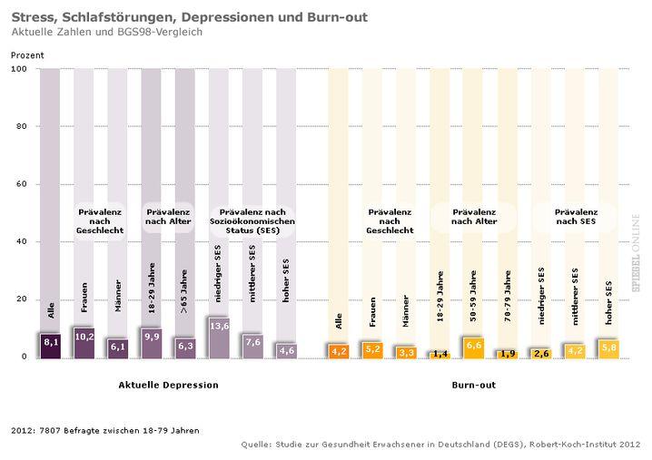 Stress, Schlafstörungen, Depressionen und Burnout: Ungleich verteilt