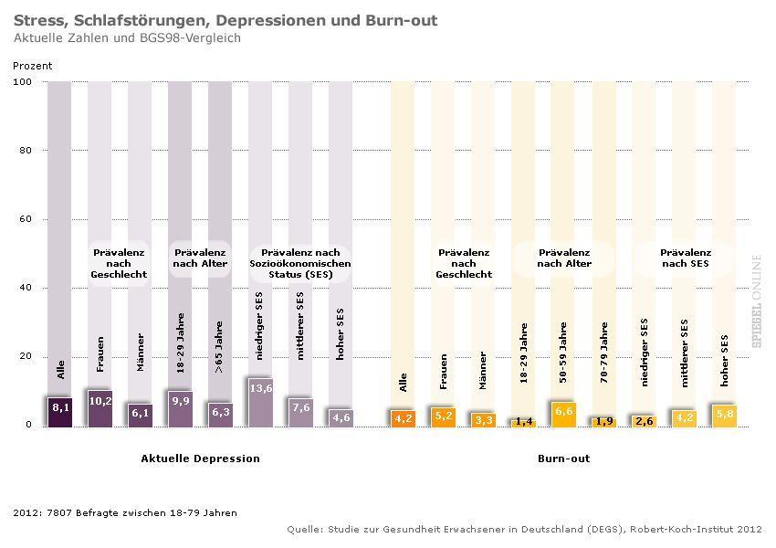 GRAFIK 4 Studie zur Gesundheit Erwachsener in Deutschland - Stress, Schlafstörungen, Depressionen und Burn-out