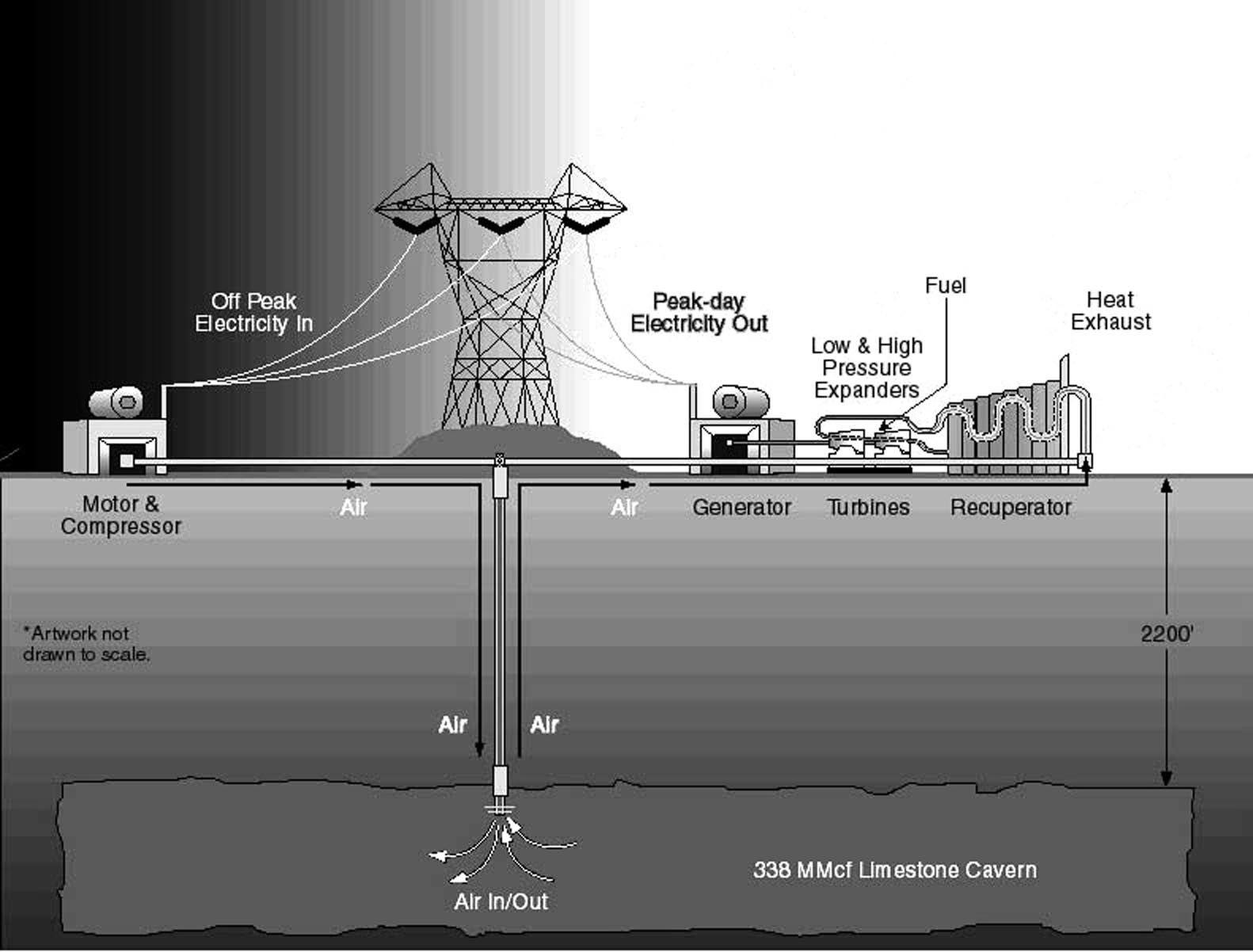 GRAFIK Druckluftspiecherkraftwerk