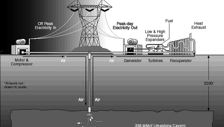 Funktionsprinzip des Druckluftspeicherkraftwerks: Mache Strom zu Luftdruck und den wieder zu Strom, wenn er gebraucht wird. Als Druckbehälter dienen unterirdische Kavernen