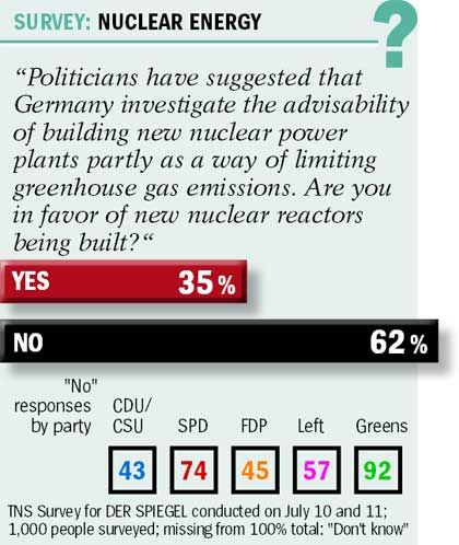 Germans remain sceptical of nuclear energy.