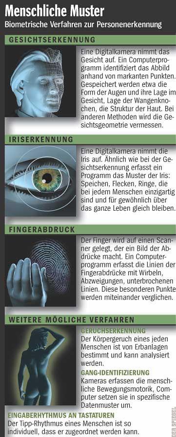 Überblick: Biometrische Verfahren