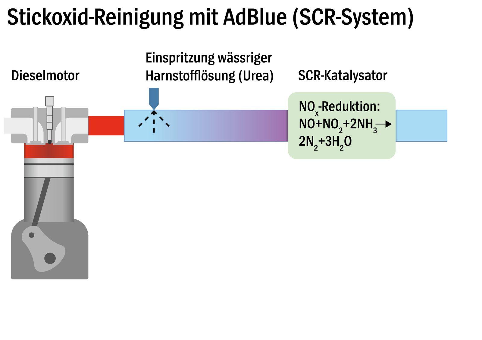 Stickoxid-Reinigung mit AdBlue