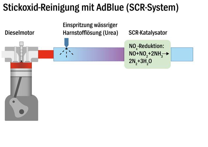 Harnstoff-Einspritzung (AdBlue) in den Abgasstrang eines Dieselfahrzeugs (Schaubild)