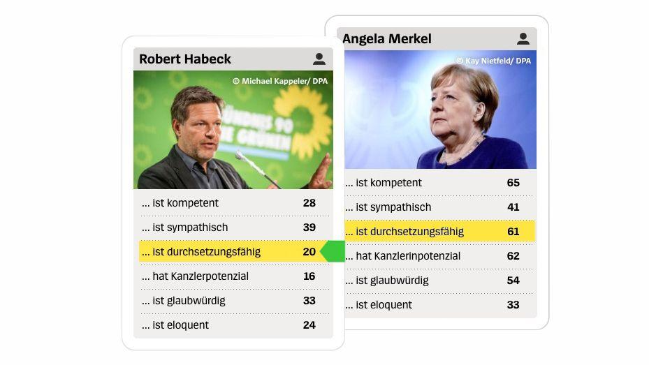 Habeck_Merkel