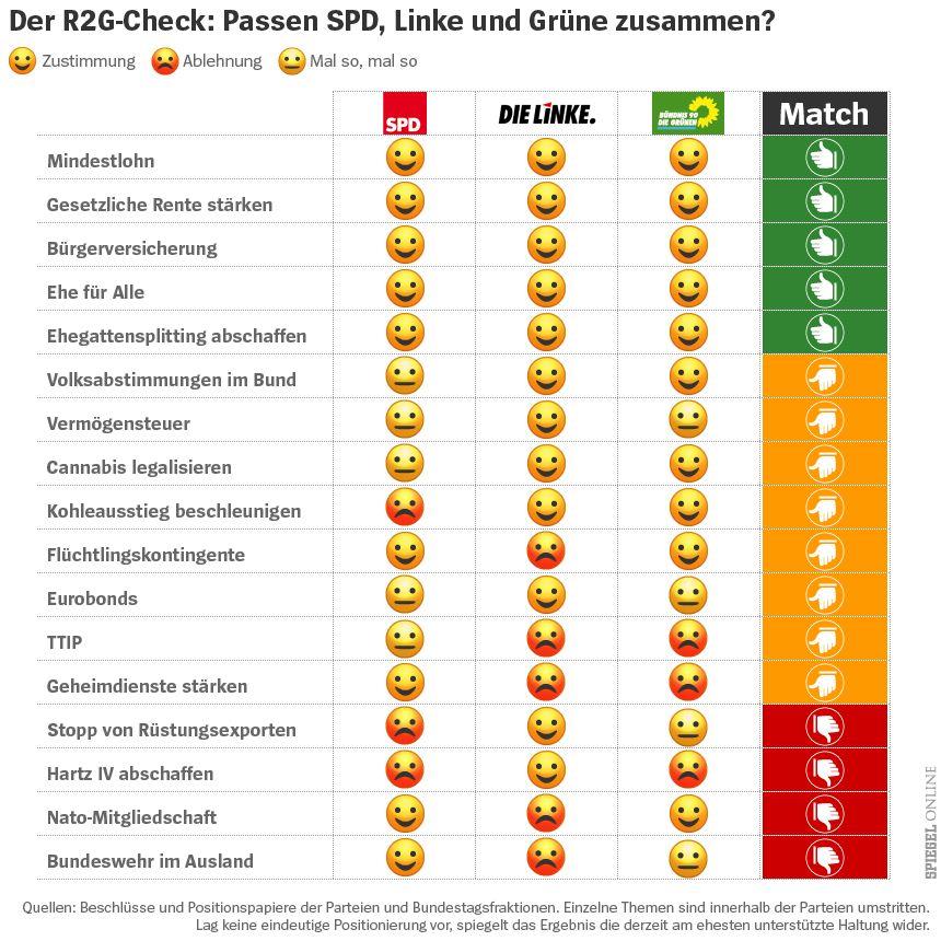 Grafik Tabelle Der R2G-Check: Passen SPD, Linke und Grüne zusammen? - Emoji Smiley