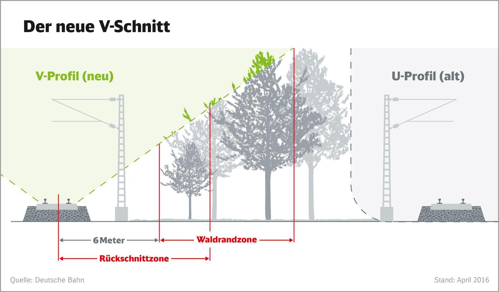 EINMALIGE VERWENDUNG Deutsche Bahn / Vegetationsrueckschnitt
