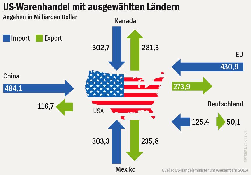 Grafik US-Warenhandel mit ausgewählten Ländern