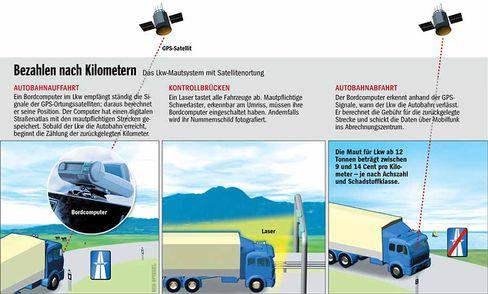 Grafik: Wie die satellitengestützte Maut funktionieren sollte