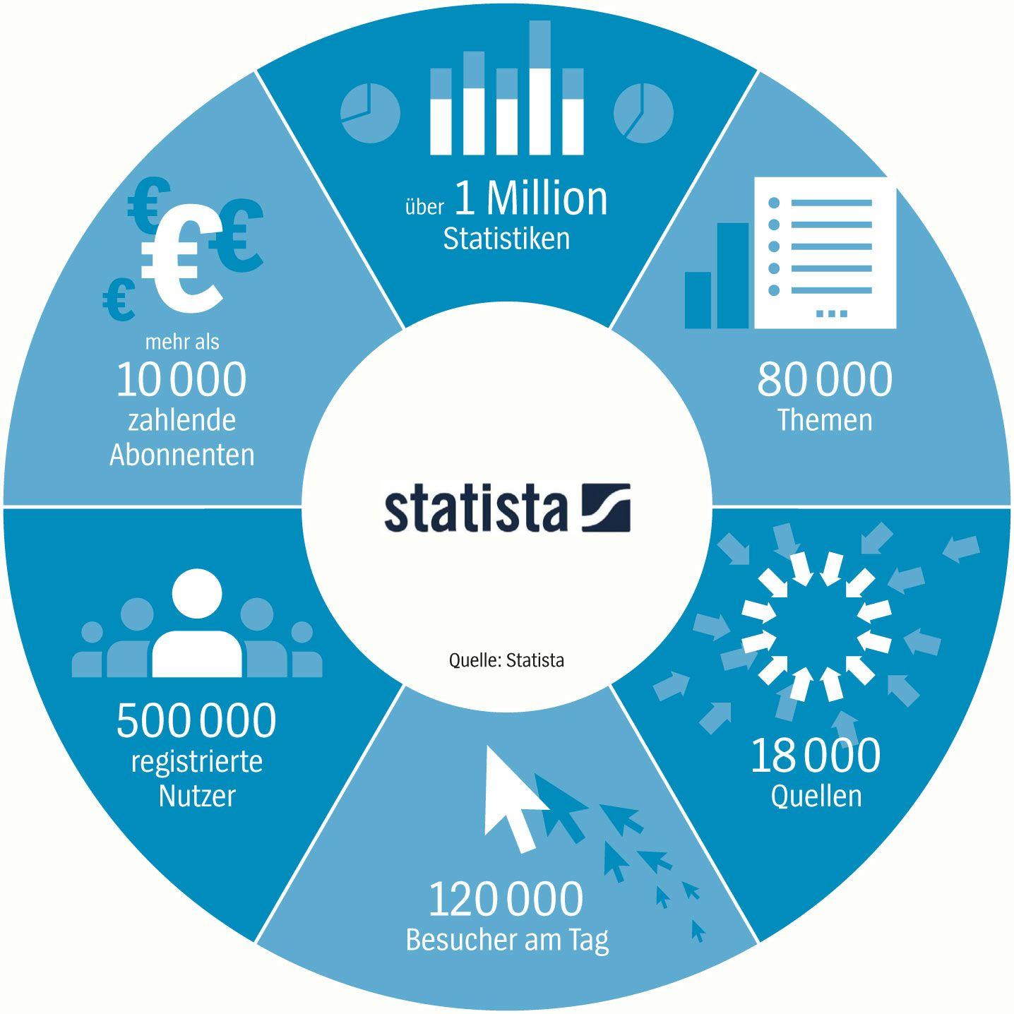 SPIEGEL-Grafik Statista