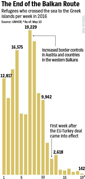 Graphic: Plunging refugee numbers.
