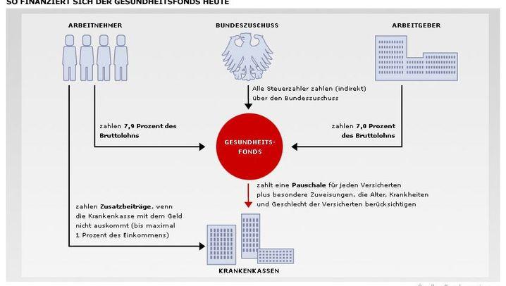 Schwarz-gelbe Pläne: Wie sich die Finanzierung der gesetzlichen Kassen ändern soll