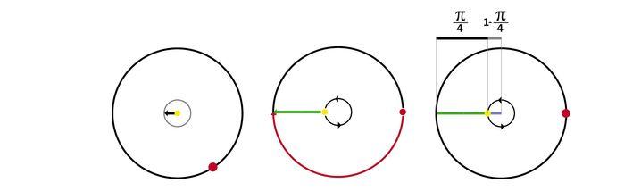 So rettet sich die Prinzessin (Großansicht Bild anklicken): Sie paddelt zuerst 0,21 vom Mittelpunkt weg (links), schwimmt danach im Kreis (Mitte), bis sie eine halbe Runde Vorsprung vor der Hexe hat. Und dann biegt sie aus der Kreisbahn ab zum Ufer (grüne Strecke).