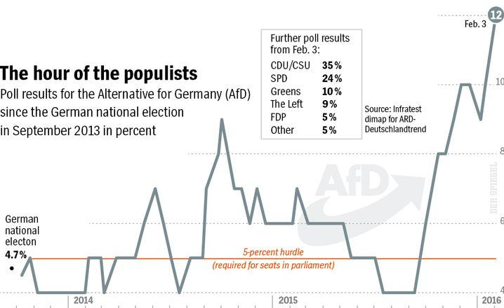 The hour of the populists