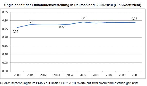 Grafik Einkommenverteilung in Deutschland / Ungleichheit