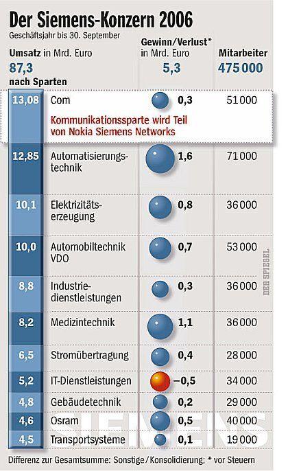 So groß ist Siemens: Daten und Fakten des Konzerns
