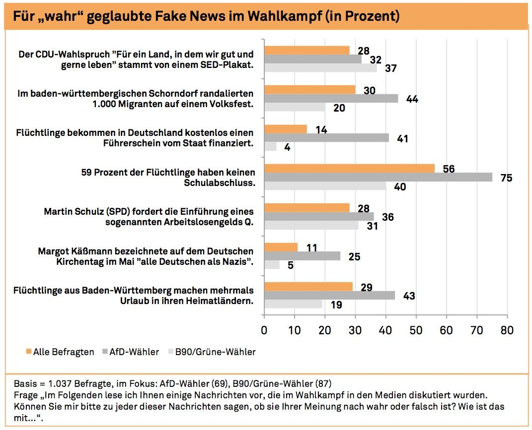 Fake News Studie