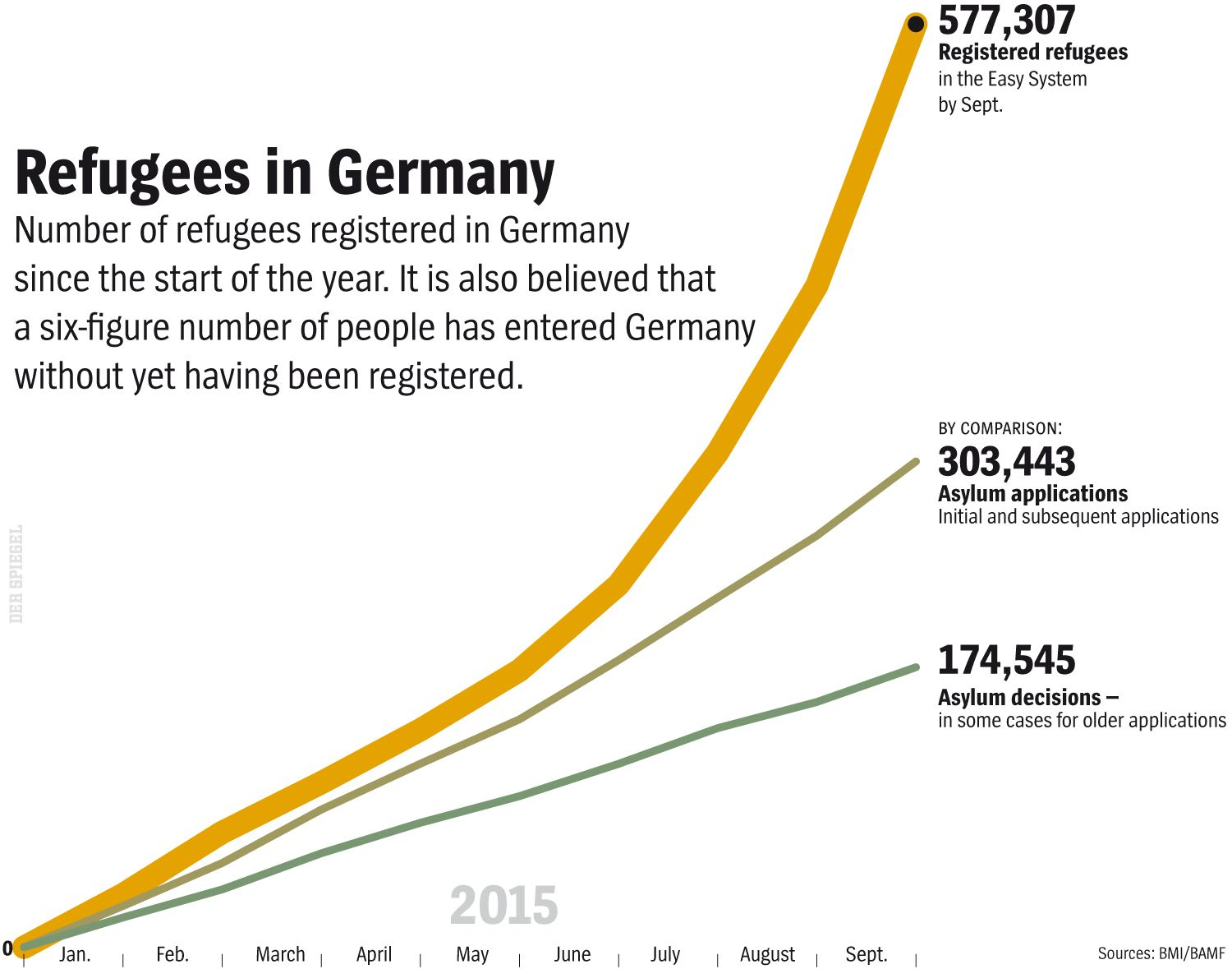 ENGLISH VERSION GRAFIK DER SPIEGEL 43/2015 Seite 29 - Refugees in Germany