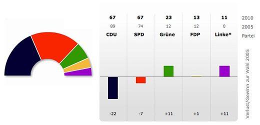 Sitzverteilung NRW Grafik