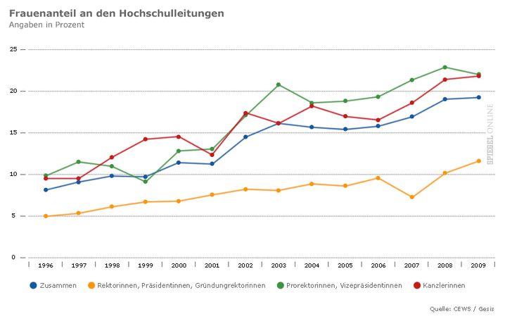 Frauenanteil an der Hochschulleitung: In 15 Jahren von wenig auf weniger wenig