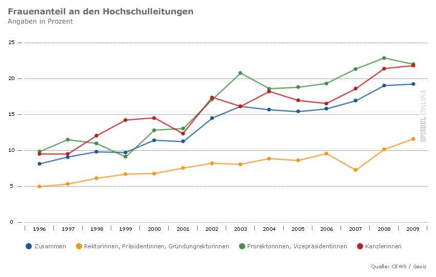 Grafik - Frauenanteil an den Hochschulen