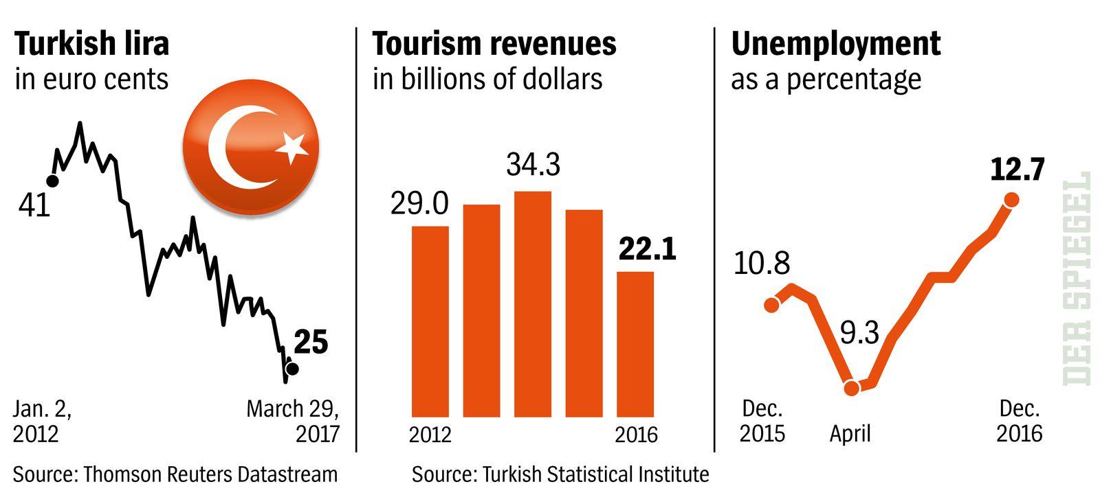DER SPIEGEL englisch 14/2017, Seite 60 Turkish lira