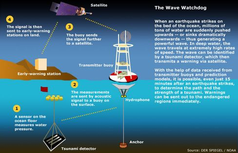 The Indian Ocean tsunami early warning system.