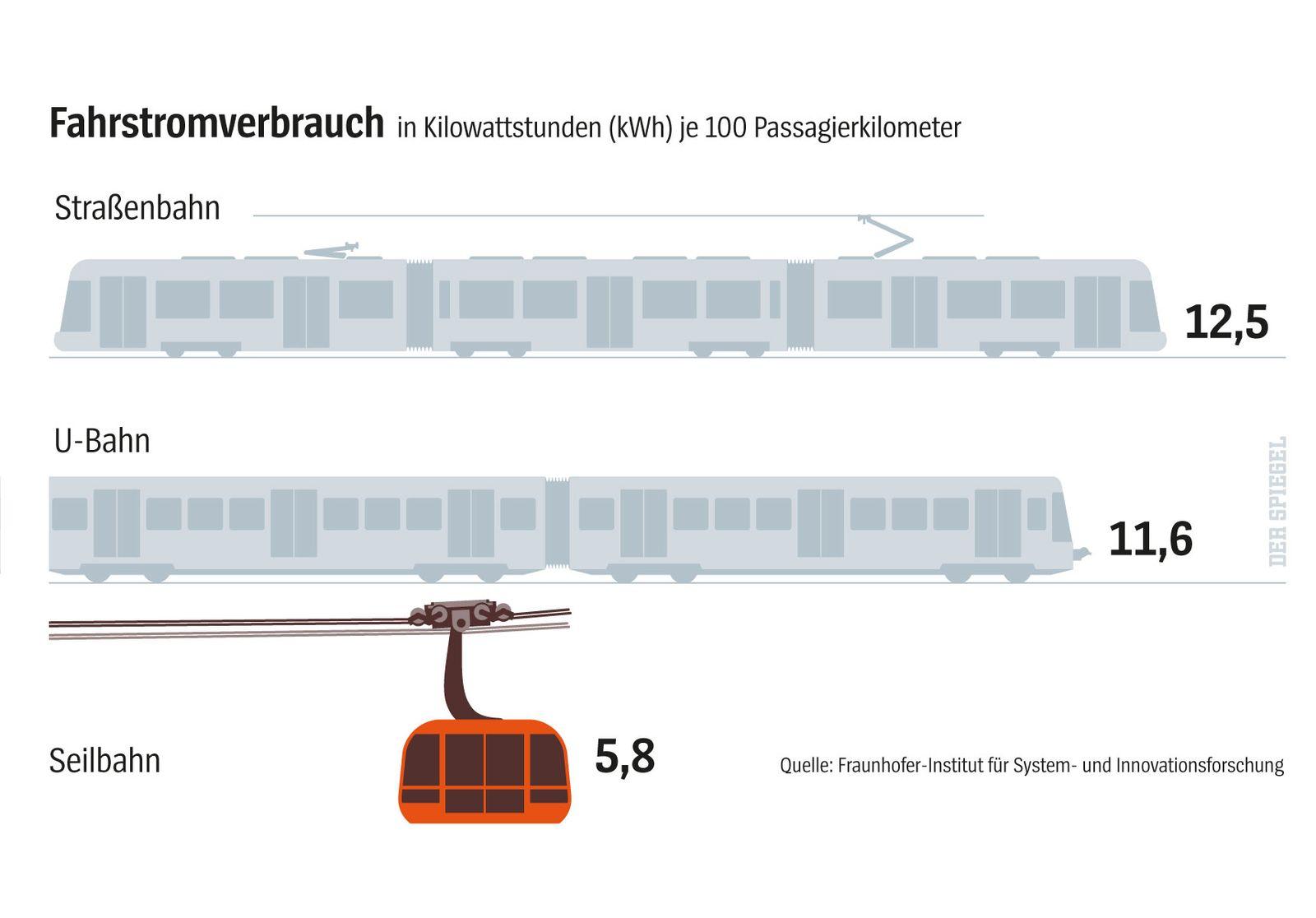EINMALIGE VERWENDUNG SPIEGEL Plus SPIEGEL 18/2018 S.112 Seilbahnen urbanes Verkehrsmittel