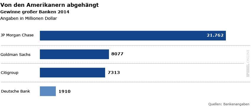 Grafiken Deutsche Bank - Gewinne großer Banken 2014