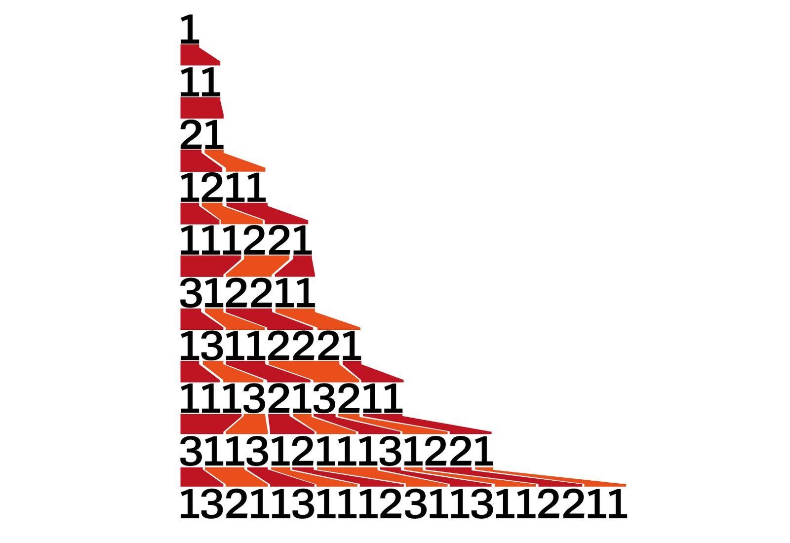 RDW Zahlenreihe Lösung v2