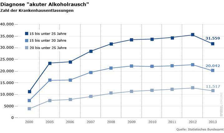 """Diagnose """"akuter Alkoholrausch"""": Zahl der Krankenhausentlassungen"""