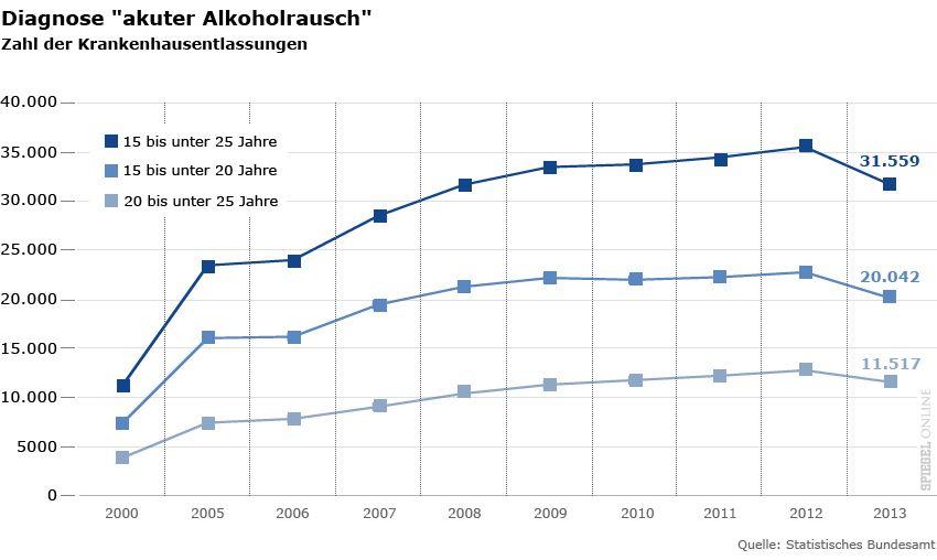 """Grafik - Jugendliche und Alkohol - Diagnose """"akuter Alkoholrausch"""""""