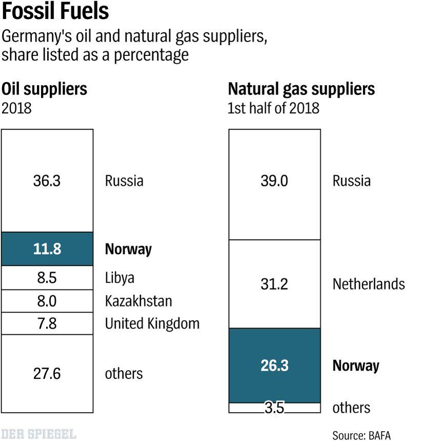 Grafik DER SPIEGEL 21 Seite 72 - Fossil Fuels