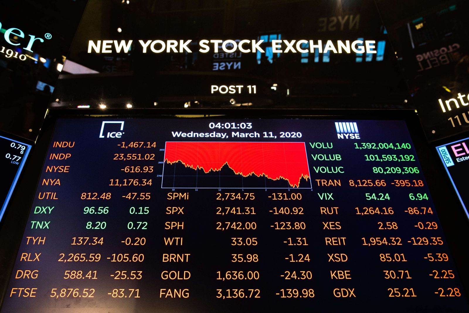 Stocks Take Another Plunge As Economic Uncertainty Over Coronavirus Continues