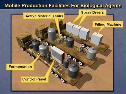 Powell-Beweis: Das angeblich rollende Chemielabor
