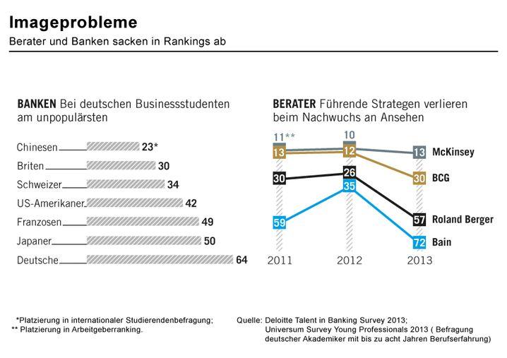 Imageprobleme: Berater und Banken sacken in Rankings ab