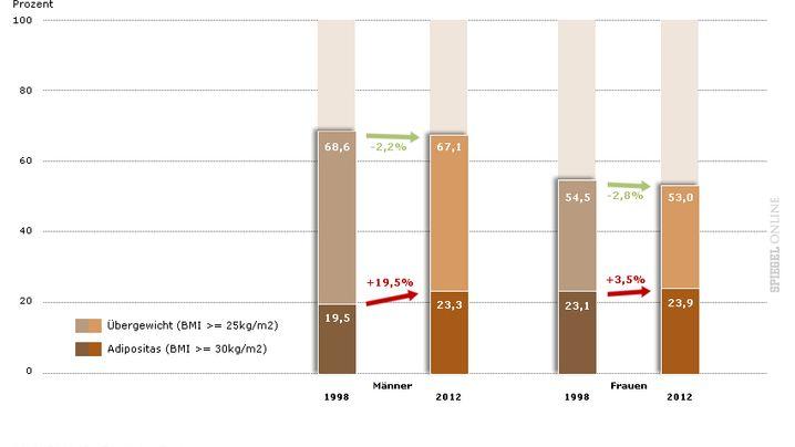 Diabetes, Übergewicht und Depressionen: Wie gesund leben die Deutschen?
