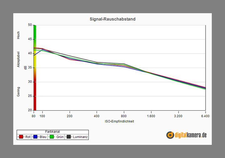 Für Kompaktkameras ordentlicher Signal-Rauschabstand der Powershot N: Je größer der Wert, desto deutlicher ist das Signal und desto geringer ist das störende Rauschen