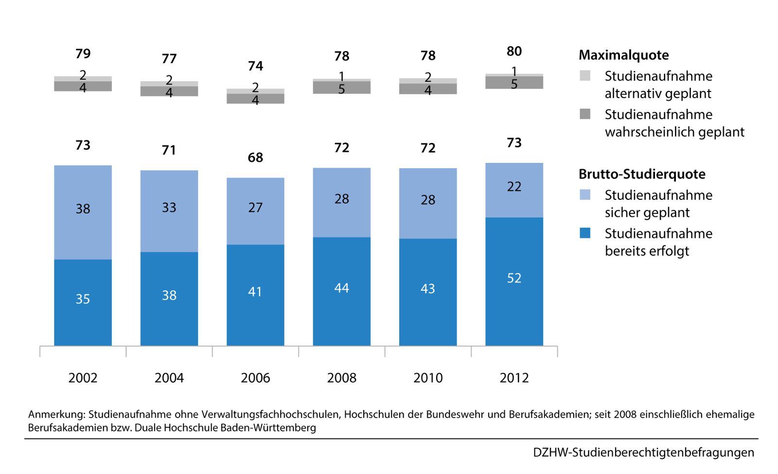 Zur Publikation Forum Hochschule 6/2014