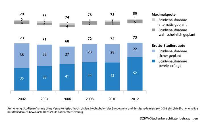 Studienberechtigte ein halbes Jahr nach Schulabschluss: Die Studierquote im Zeitverlauf