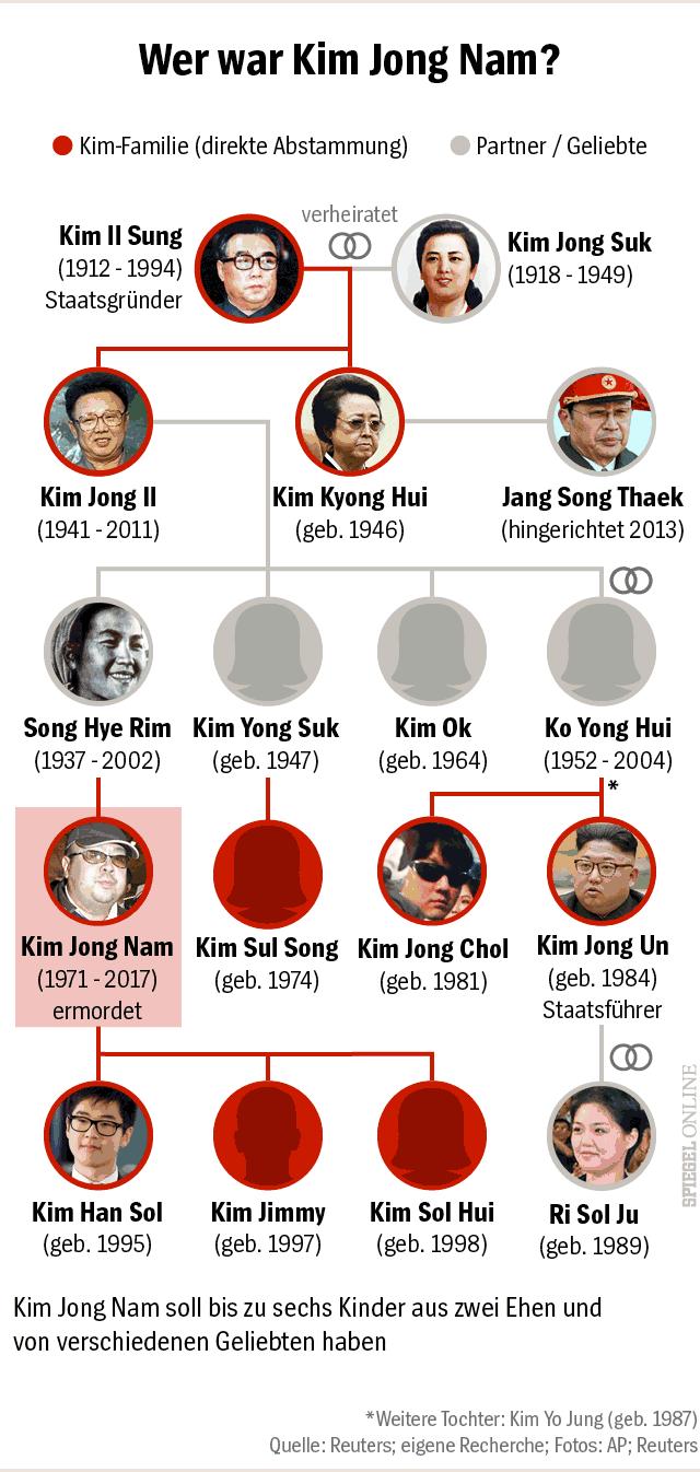 Grafik - Kim Jong Nam - Stammbaum