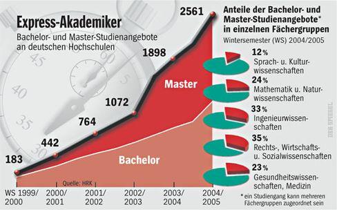 Turbo-Studium: Starker Trend zum neuen Studienmodell