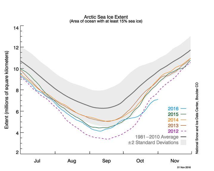 Ausdehnung des Meereises der Arktis im Jahresverlauf im Vergleich zum Durchschnitt von 1981 bis 2010