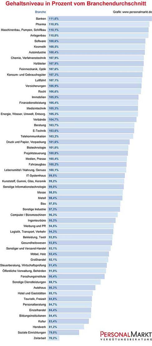 Branchen-Übersicht: Deutliche Unterschiede