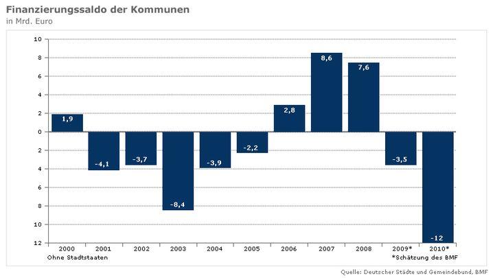 Saldo der Kommunalfinanzen: Riesiges Defizit nach Jahren der Überschüsse