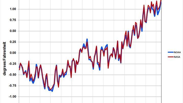 Klimawandel: Rekordjahr 2014