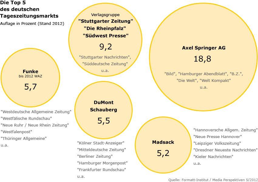 Grafik - Die Top 5 des deutschen Tageszeitungsmarkts