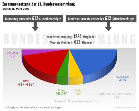 Grafik: So knapp sind die Mehrheiten in der Bundesversammlung