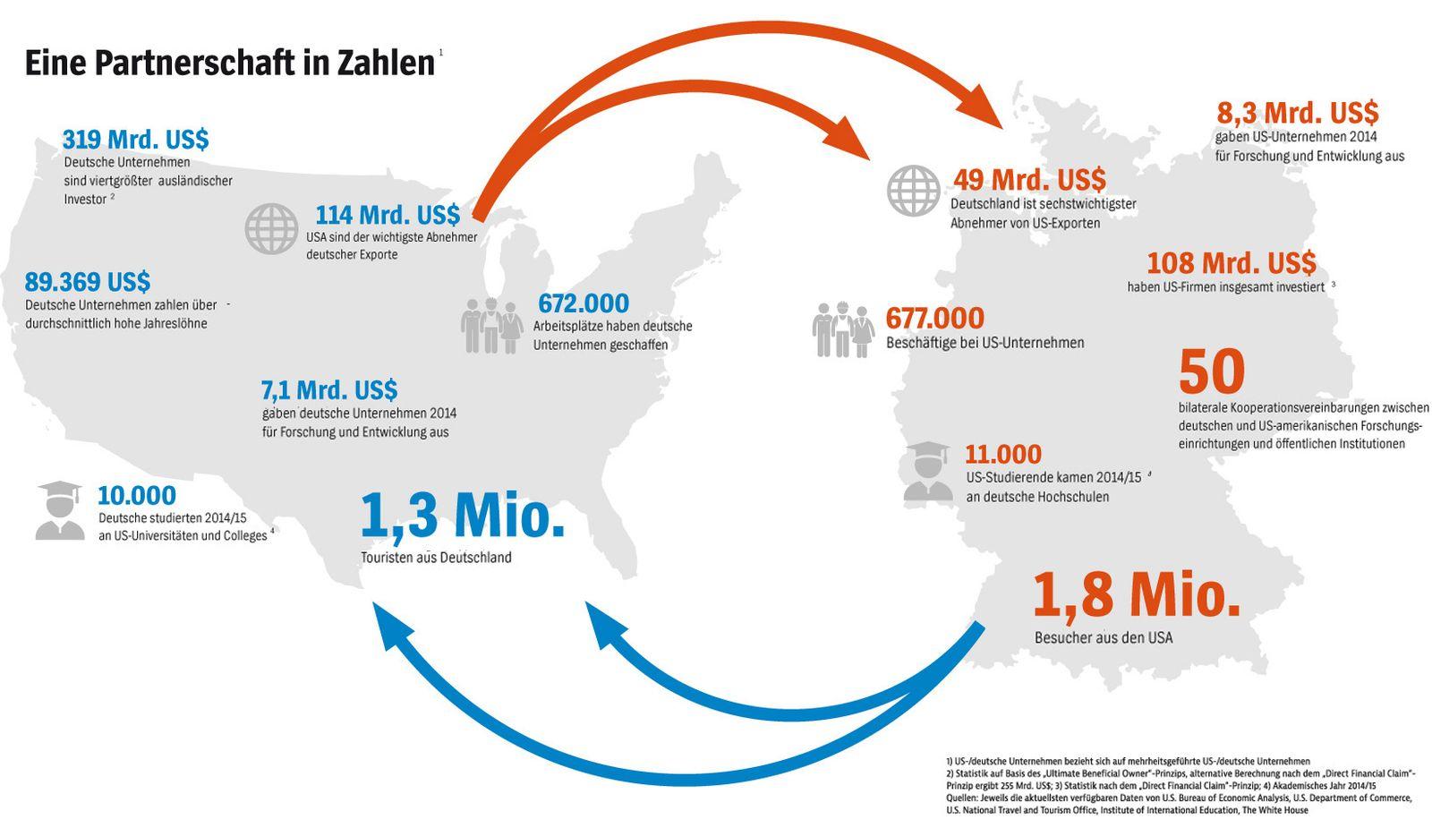 EINMALIGE VERWENDUNG Handel USA Deutschland Grafik